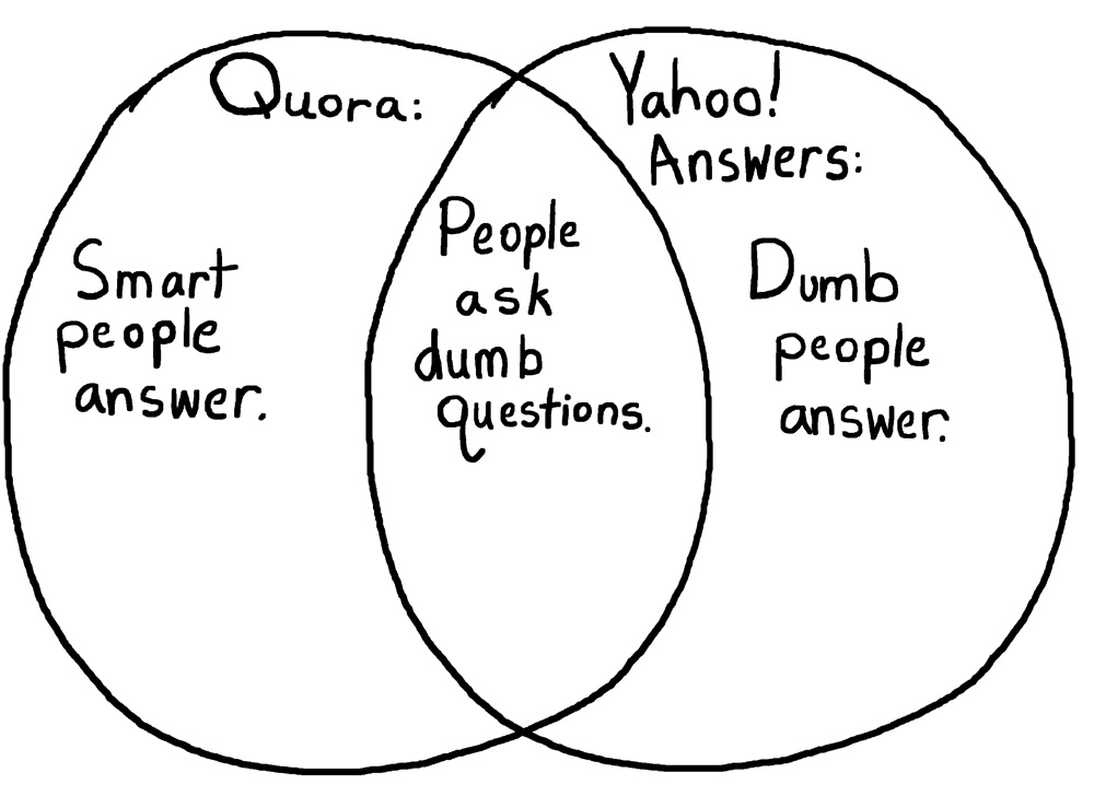 Quora VS Yahoo Answers - a Venn Diagram