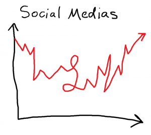 social media graph - the anti-social media
