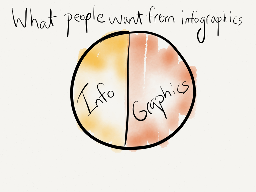 What People Want from Infographics